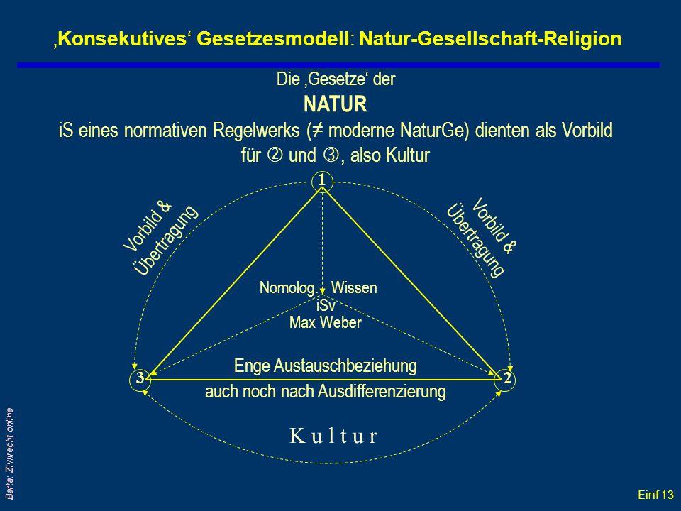 'Konsekutives' Gesetzesmodell: Natur-Gesellschaft-Religion