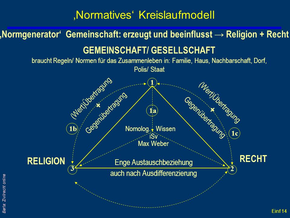 'Normatives' Kreislaufmodell