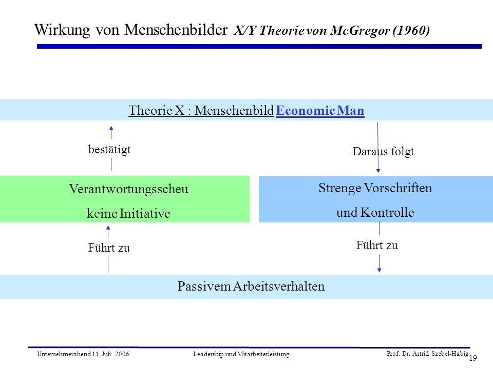 Wirkung von Menschenbilder X/Y Theorie von McGregor (1960)