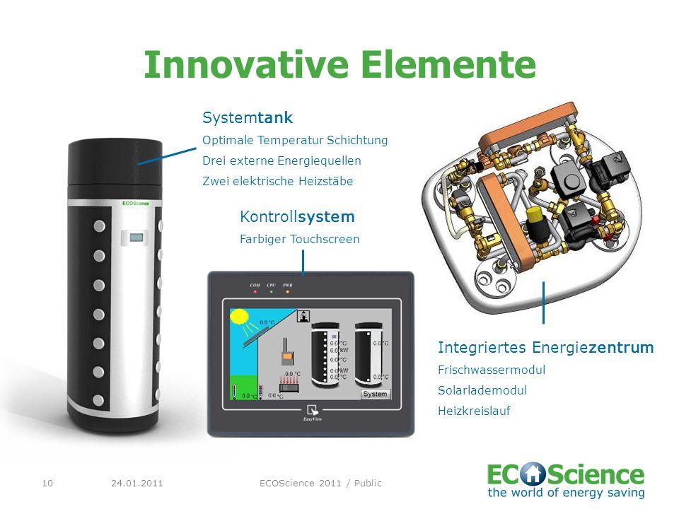 Innovative Elemente Systemtank Kontrollsystem