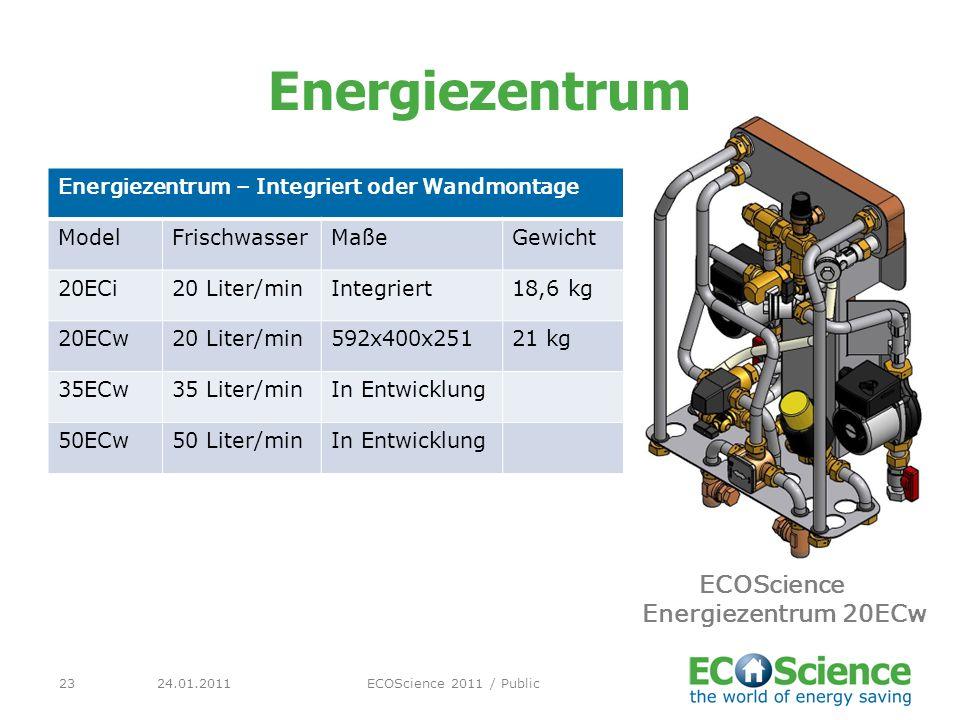 ECOScience Energiezentrum 20ECw