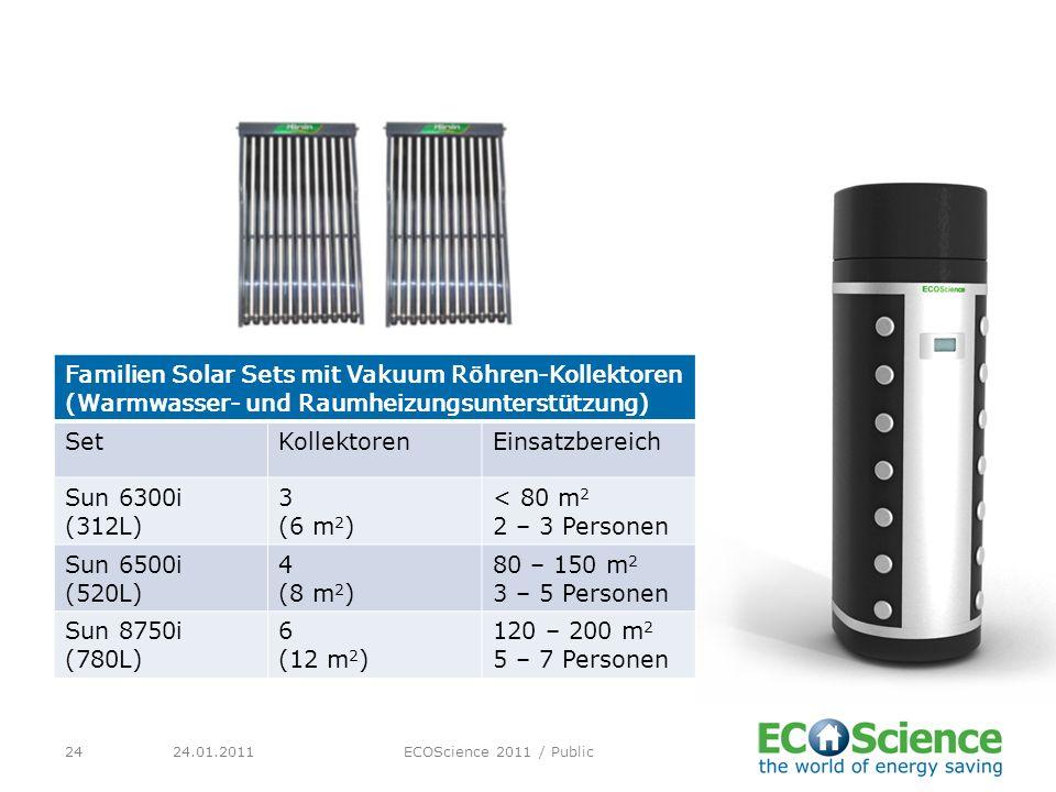 Familien Solar Sets mit Vakuum Röhren-Kollektoren (Warmwasser- und Raumheizungsunterstützung)