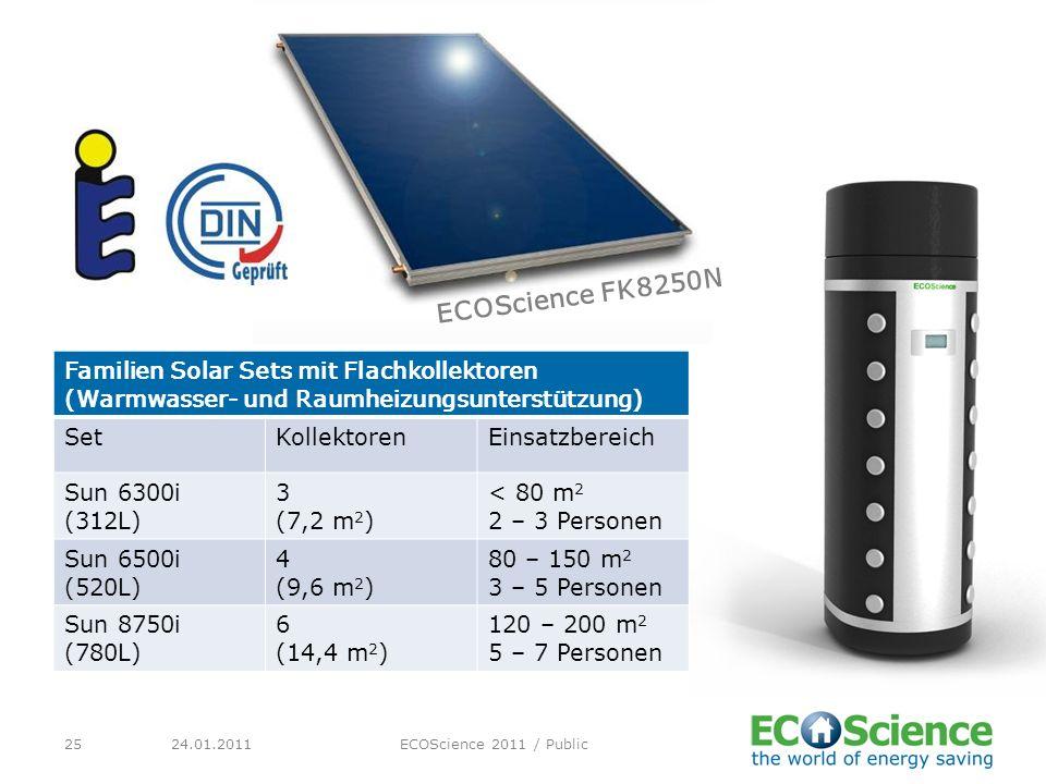 ECOScience FK8250N Familien Solar Sets mit Flachkollektoren