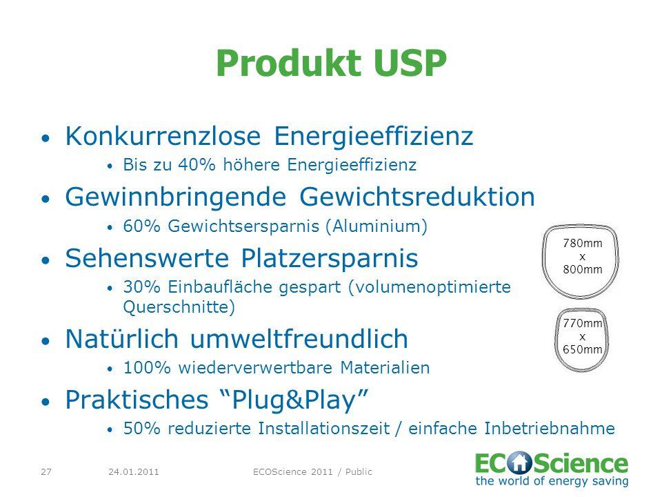 Produkt USP Konkurrenzlose Energieeffizienz