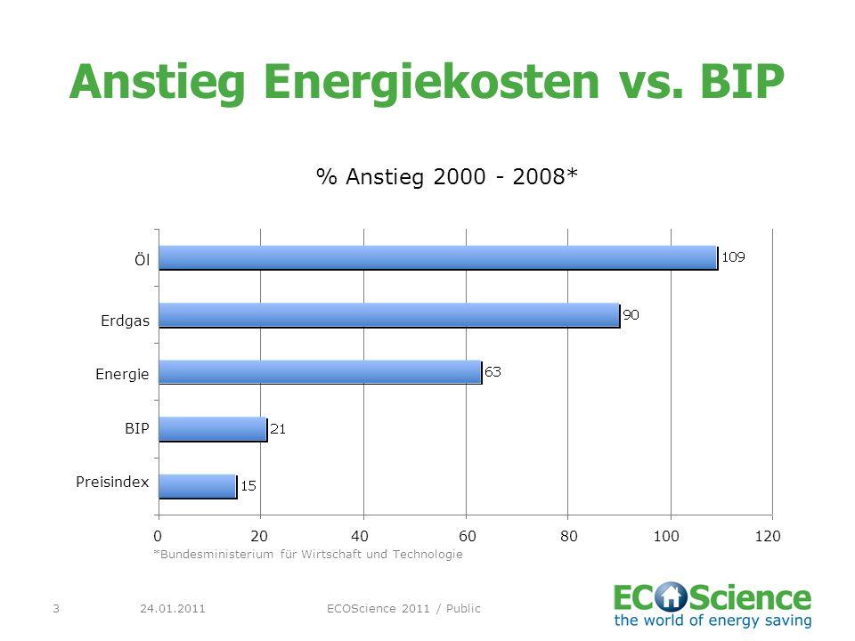 Anstieg Energiekosten vs. BIP