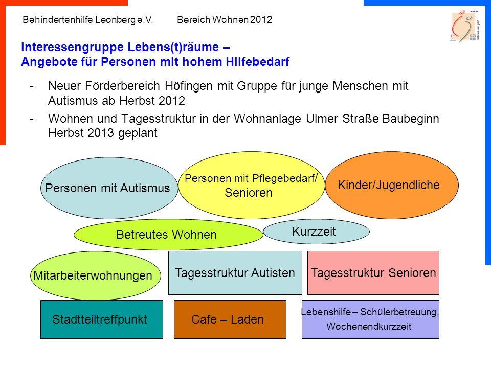 Mitarbeiterwohnungen Tagesstruktur Autisten Tagesstruktur Senioren
