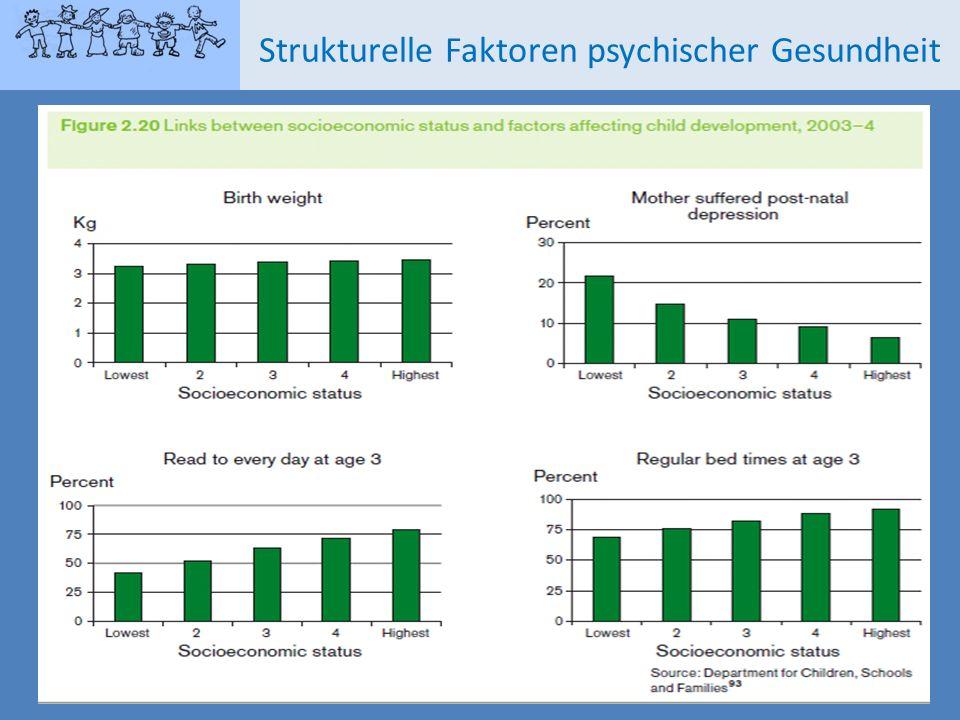 Strukturelle Faktoren psychischer Gesundheit