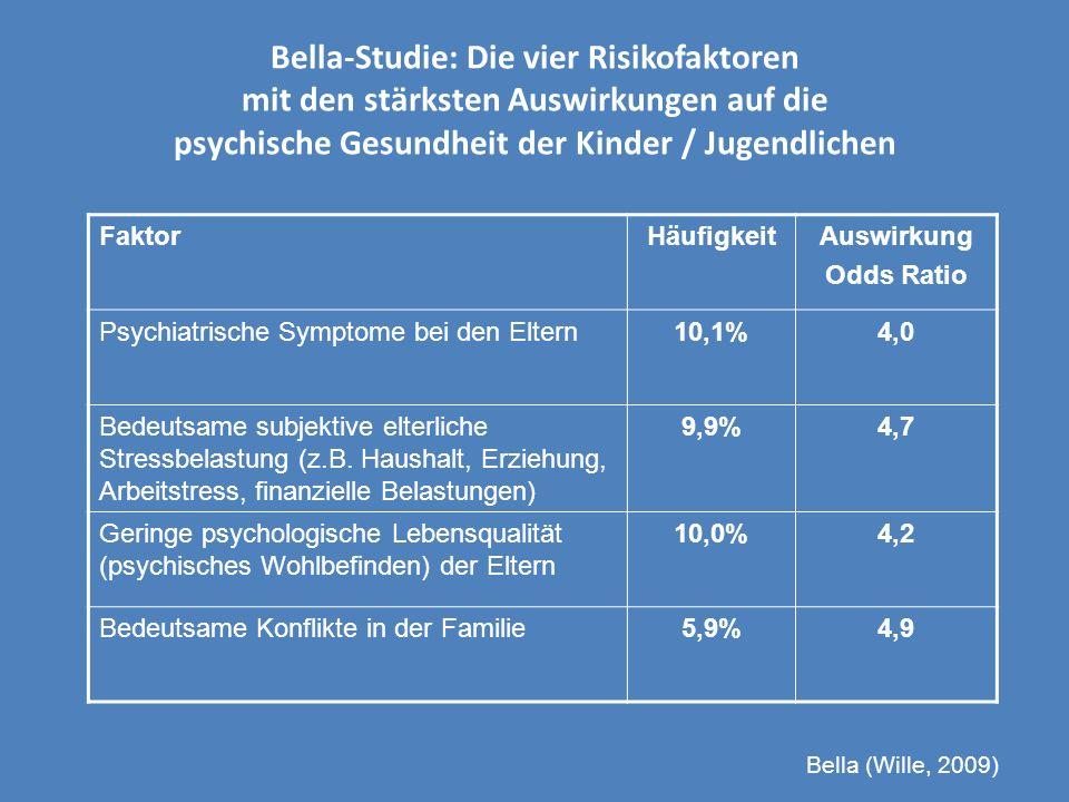 Bella-Studie: Die vier Risikofaktoren mit den stärksten Auswirkungen auf die psychische Gesundheit der Kinder / Jugendlichen