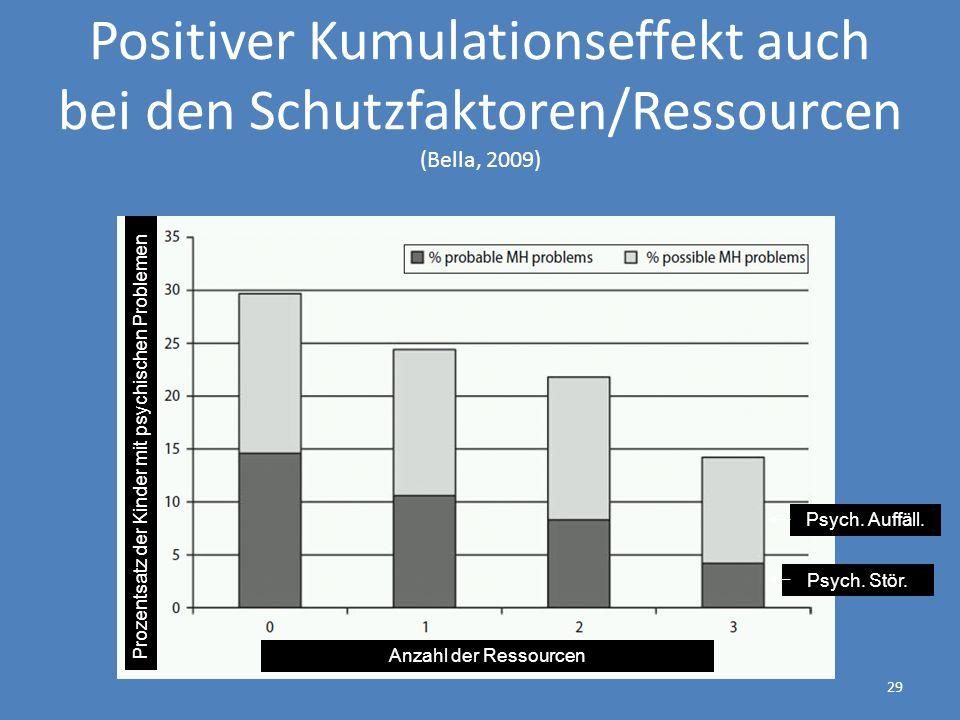 Positiver Kumulationseffekt auch bei den Schutzfaktoren/Ressourcen (Bella, 2009)