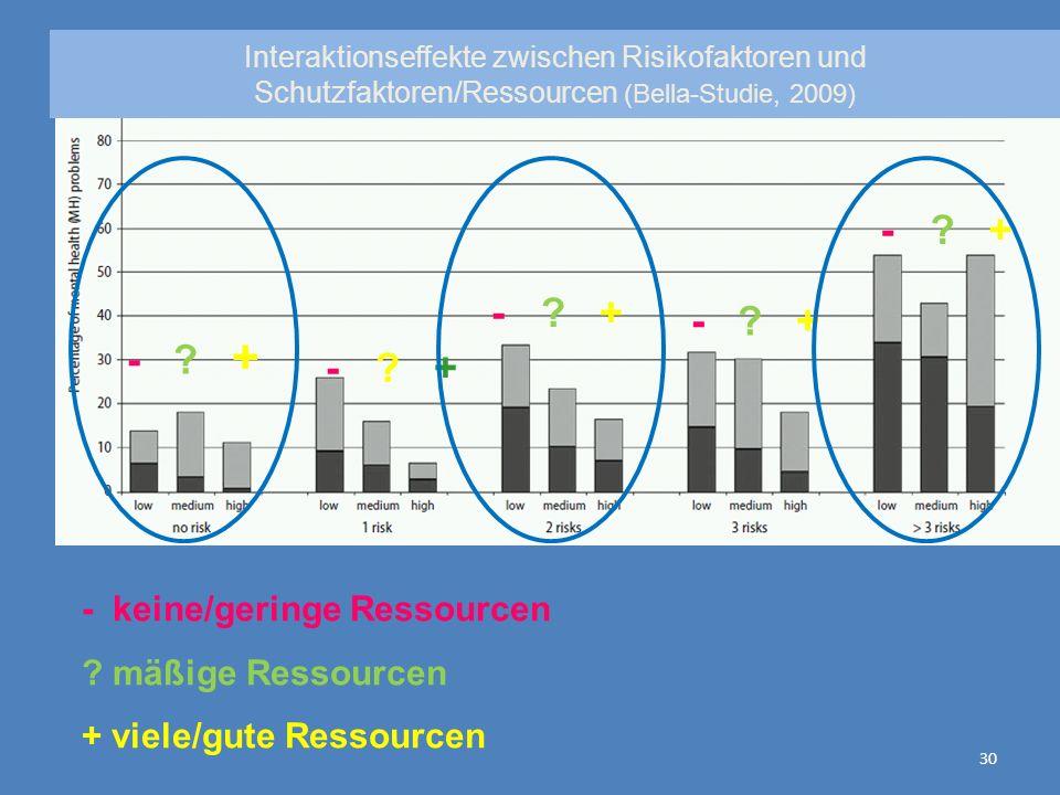 - + - keine/geringe Ressourcen mäßige Ressourcen