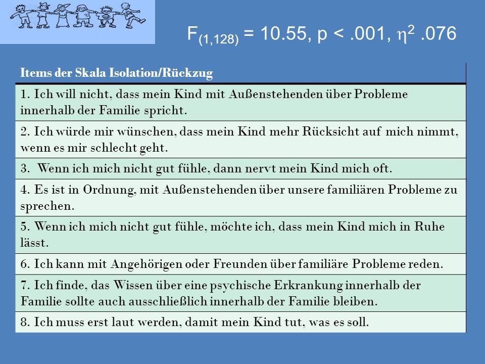 F(1,128) = 10.55, p < .001, 2 .076 Items der Skala Isolation/Rückzug.