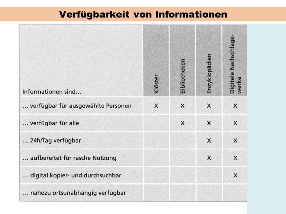 Verfügbarkeit von Informationen
