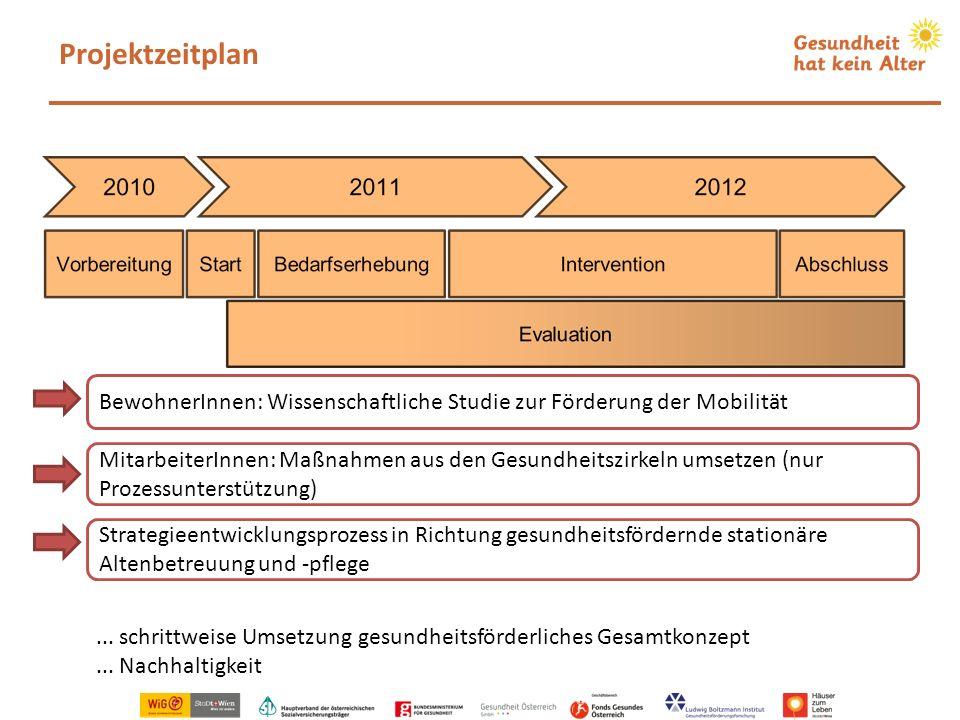 Projektzeitplan BewohnerInnen: Wissenschaftliche Studie zur Förderung der Mobilität.