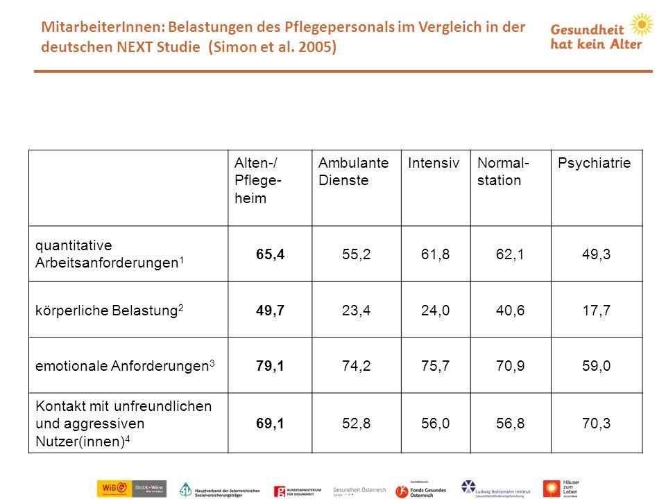 MitarbeiterInnen: Belastungen des Pflegepersonals im Vergleich in der deutschen NEXT Studie (Simon et al. 2005)