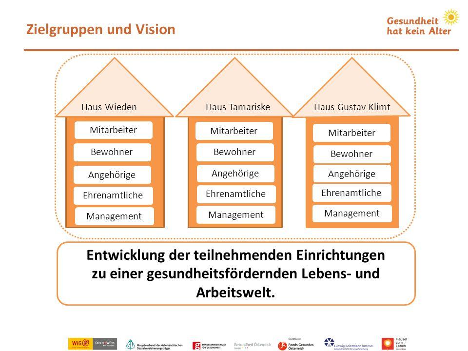 Zielgruppen und Vision