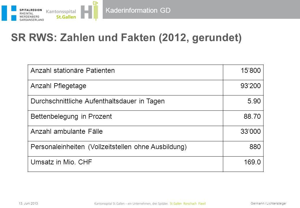 SR RWS: Zahlen und Fakten (2012, gerundet)