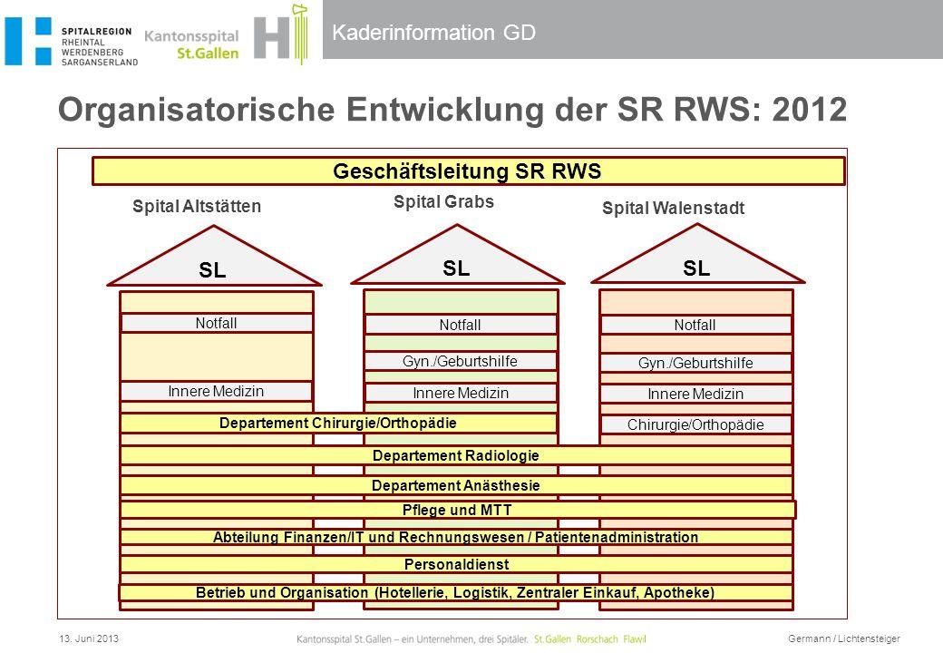 Organisatorische Entwicklung der SR RWS: 2012