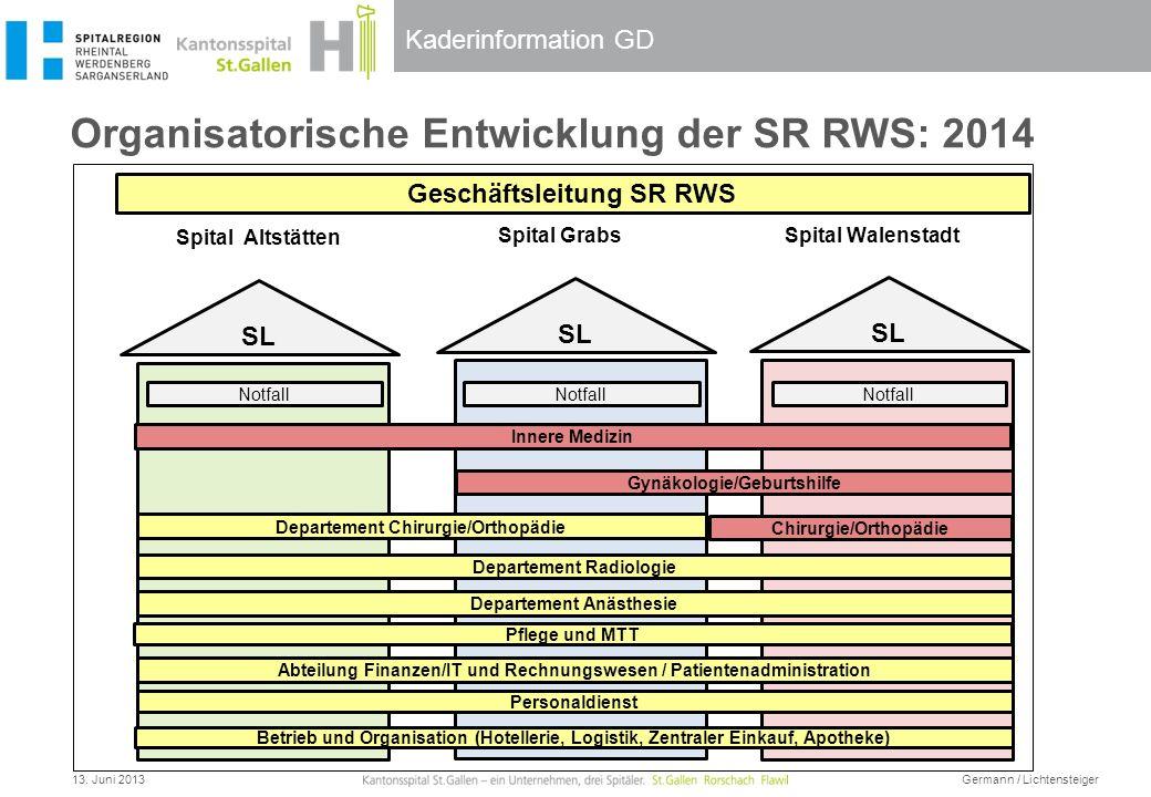 Organisatorische Entwicklung der SR RWS: 2014