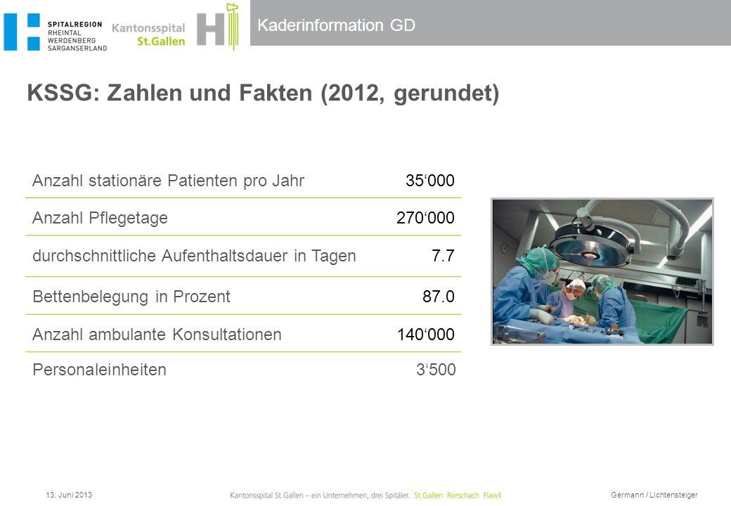 KSSG: Zahlen und Fakten (2012, gerundet)