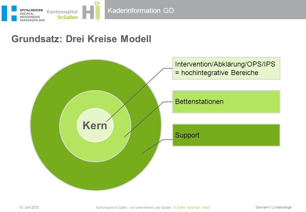 Grundsatz: Drei Kreise Modell
