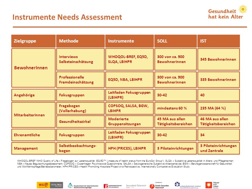 Instrumente Needs Assessment