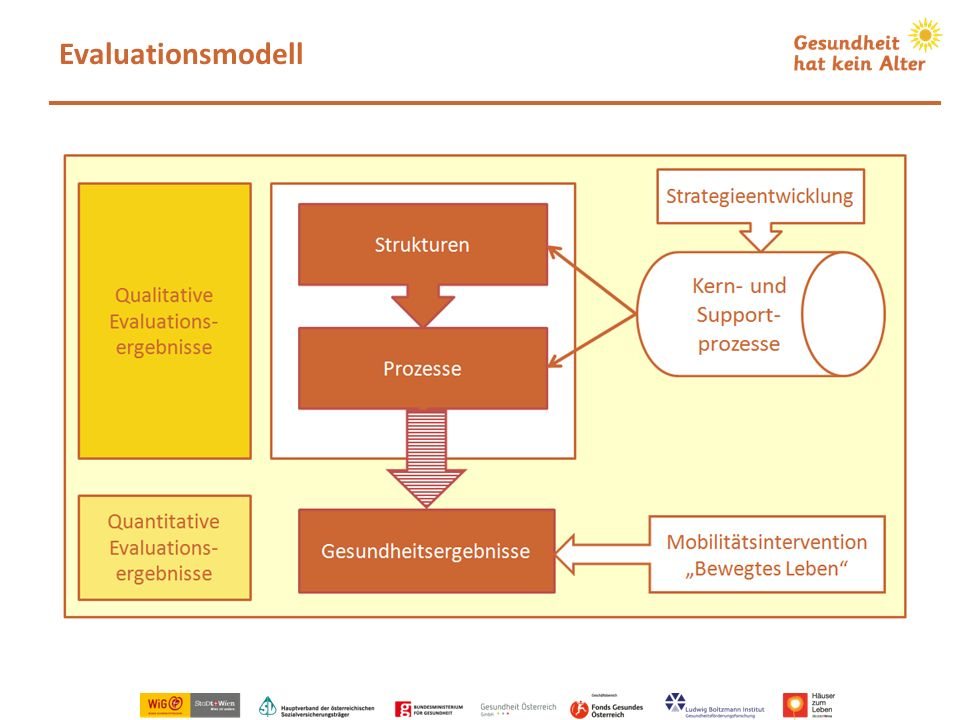Evaluationsmodell
