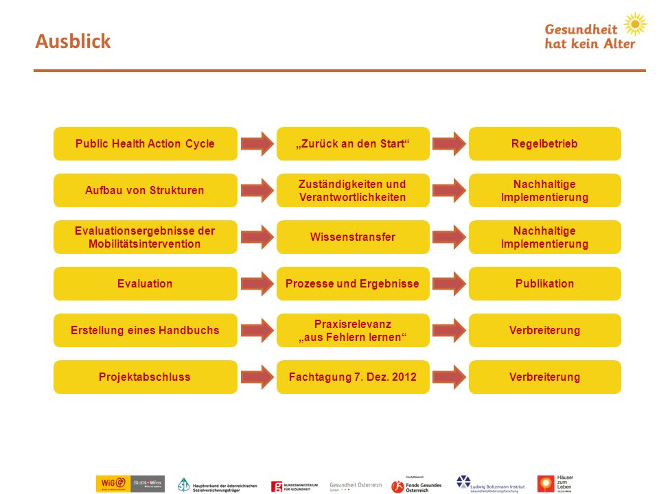 "Ausblick Public Health Action Cycle ""Zurück an den Start Regelbetrieb"