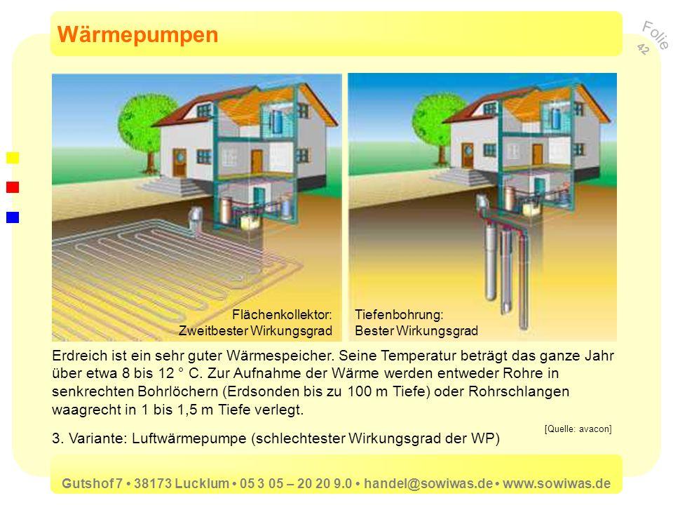 Wärmepumpen Flächenkollektor: Zweitbester Wirkungsgrad. Tiefenbohrung: Bester Wirkungsgrad.