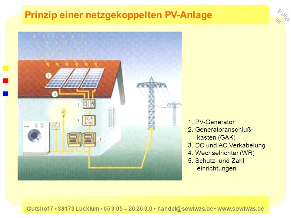 Prinzip einer netzgekoppelten PV-Anlage