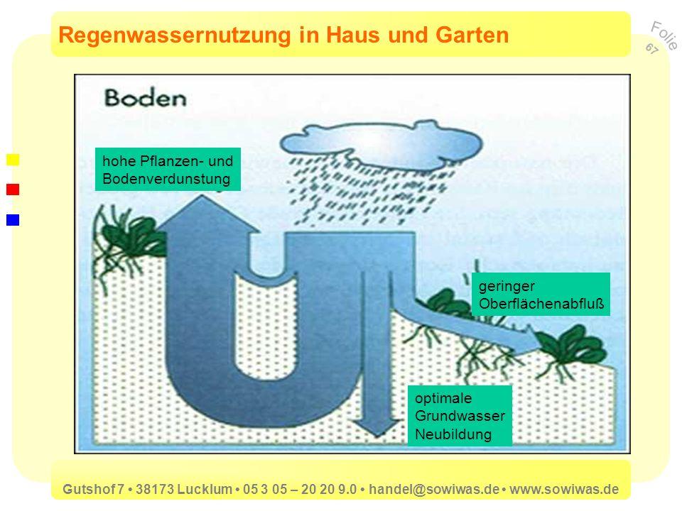 Regenwassernutzung in Haus und Garten