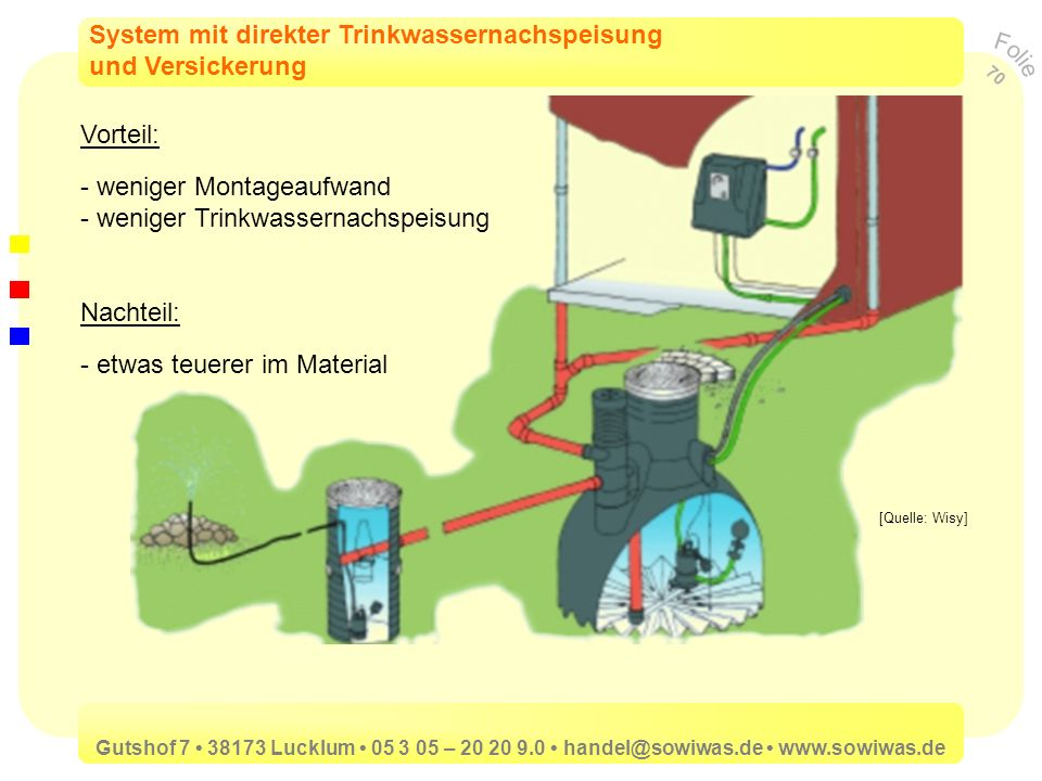System mit direkter Trinkwassernachspeisung und Versickerung