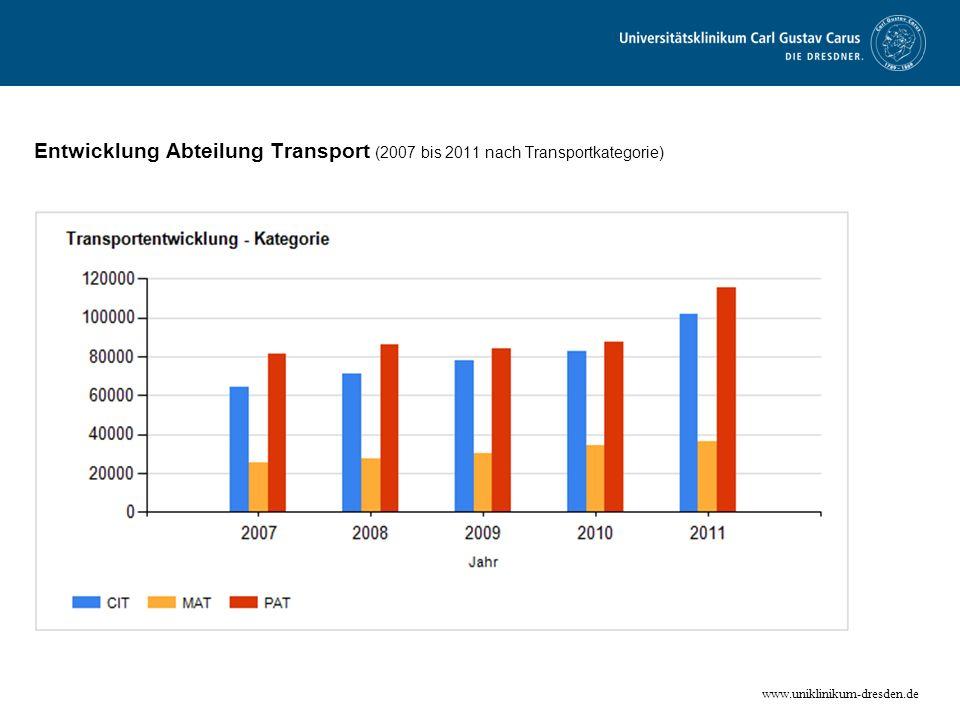 Entwicklung Abteilung Transport (2007 bis 2011 nach Transportkategorie)