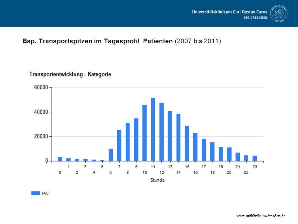 Bsp. Transportspitzen im Tagesprofil Patienten (2007 bis 2011)