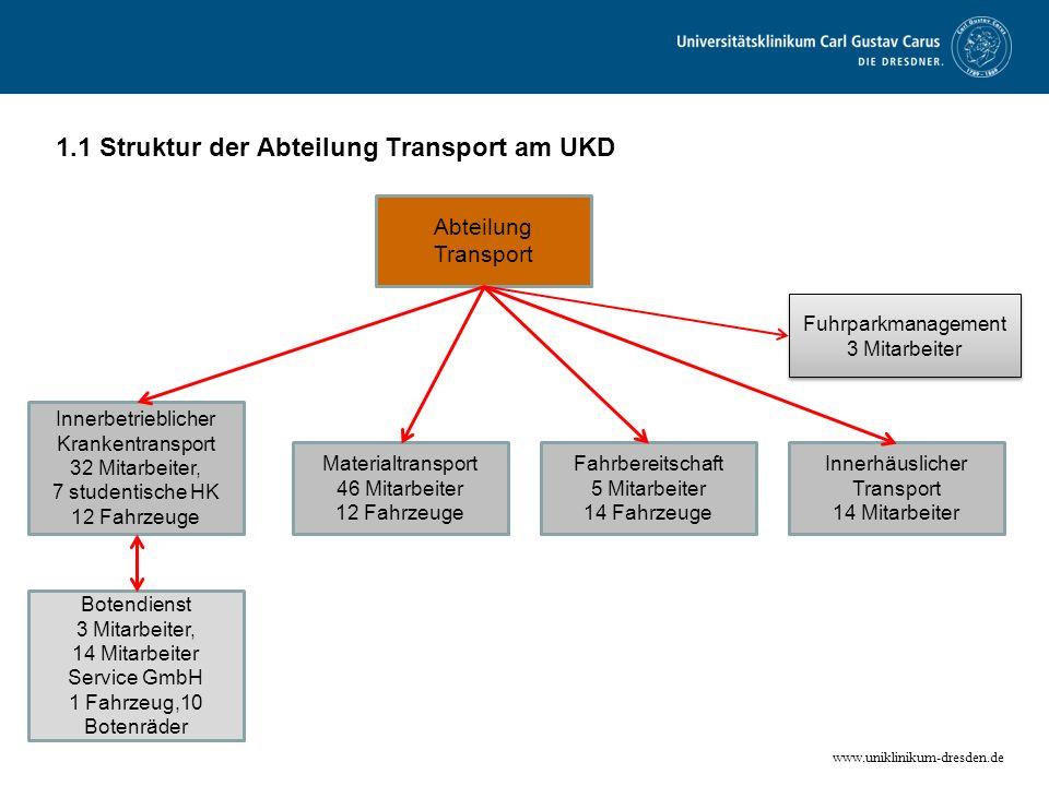 1.1 Struktur der Abteilung Transport am UKD