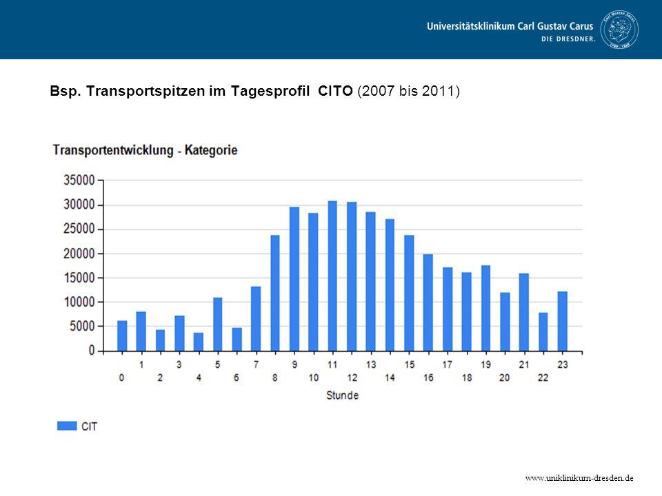 Bsp. Transportspitzen im Tagesprofil CITO (2007 bis 2011)