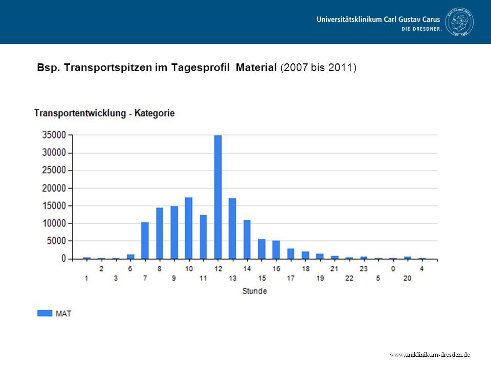Bsp. Transportspitzen im Tagesprofil Material (2007 bis 2011)