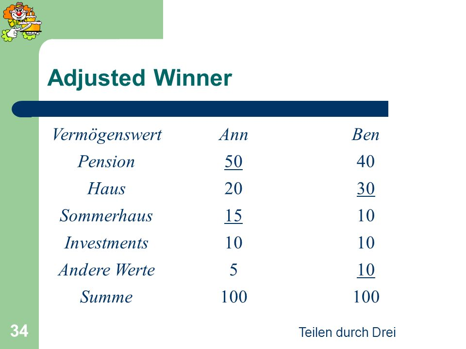 Adjusted Winner Vermögenswert Ann Ben Pension 50 40 Haus 20 30