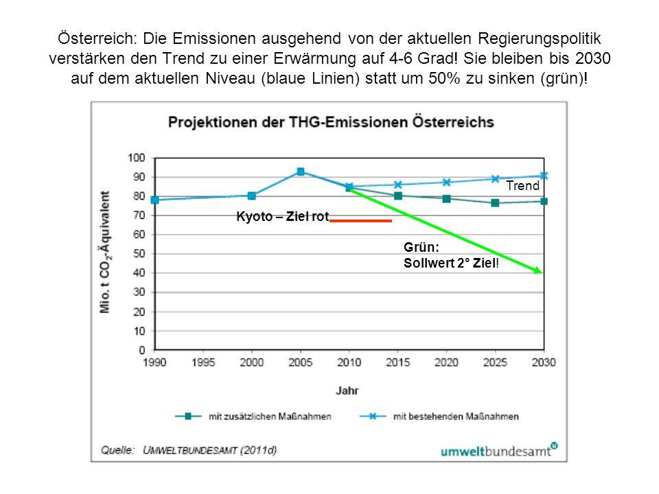 Österreich: Die Emissionen ausgehend von der aktuellen Regierungspolitik verstärken den Trend zu einer Erwärmung auf 4-6 Grad! Sie bleiben bis 2030 auf dem aktuellen Niveau (blaue Linien) statt um 50% zu sinken (grün)!
