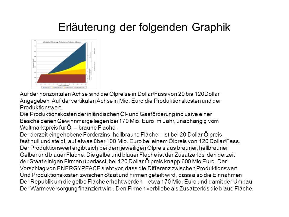 Erläuterung der folgenden Graphik