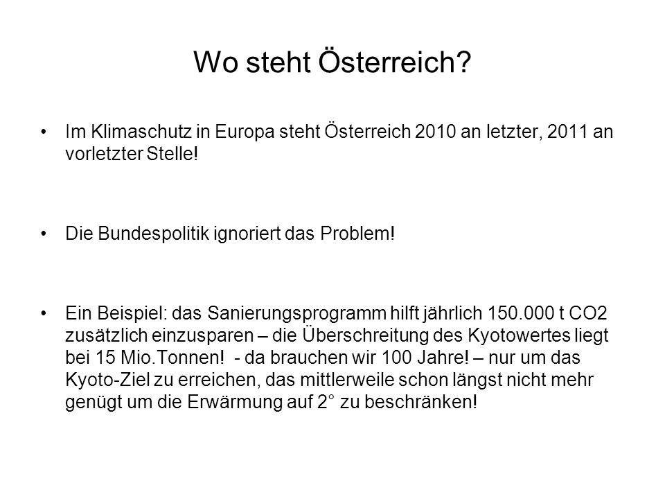 Wo steht Österreich Im Klimaschutz in Europa steht Österreich 2010 an letzter, 2011 an vorletzter Stelle!