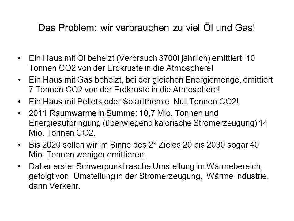 Das Problem: wir verbrauchen zu viel Öl und Gas!