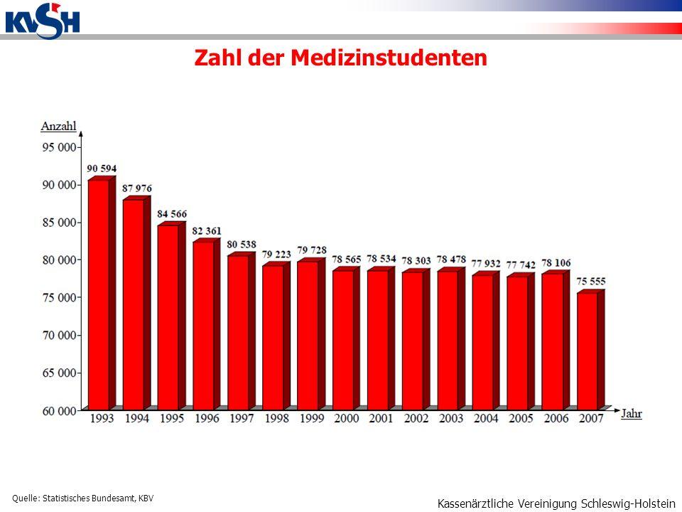 Zahl der Medizinstudenten