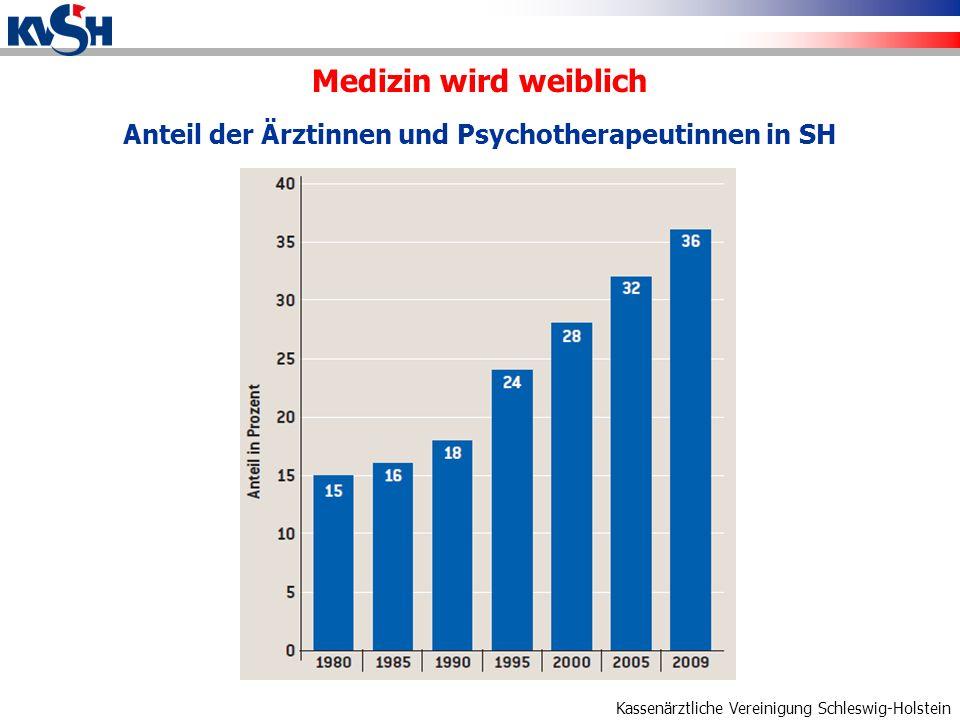 Anteil der Ärztinnen und Psychotherapeutinnen in SH