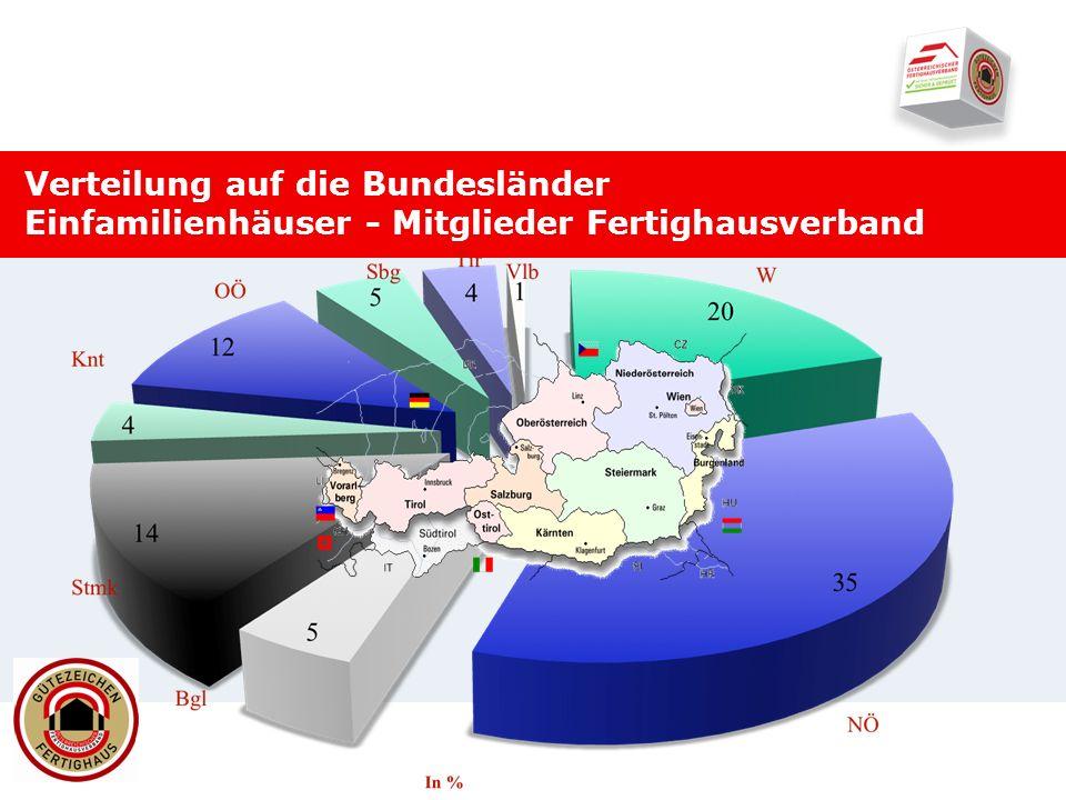 Verteilung auf die Bundesländer