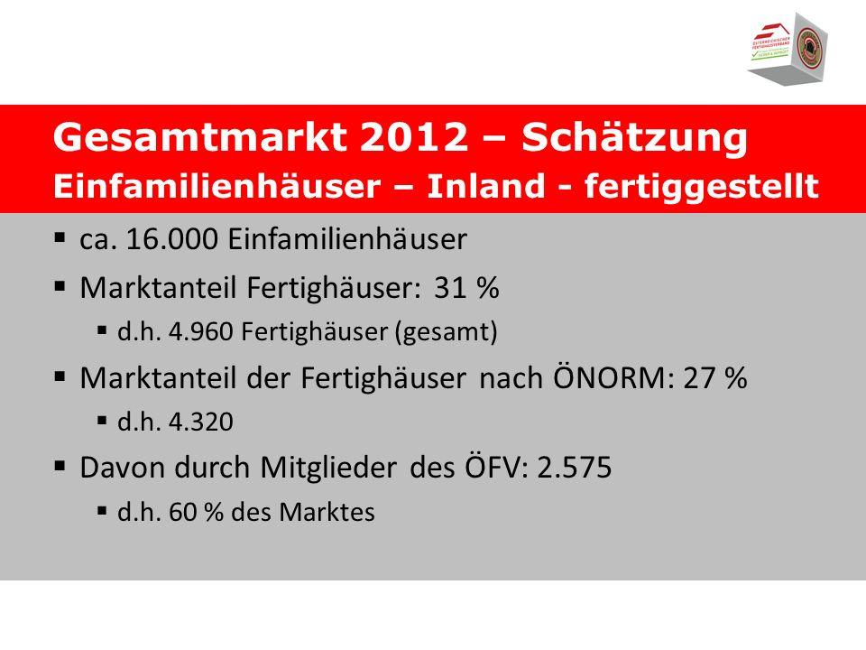 Gesamtmarkt 2012 – Schätzung