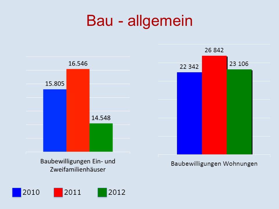 Bau - allgemein 2010 2011 2012