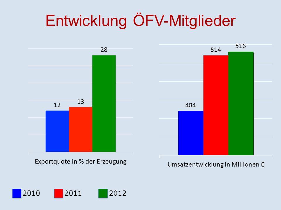 Entwicklung ÖFV-Mitglieder