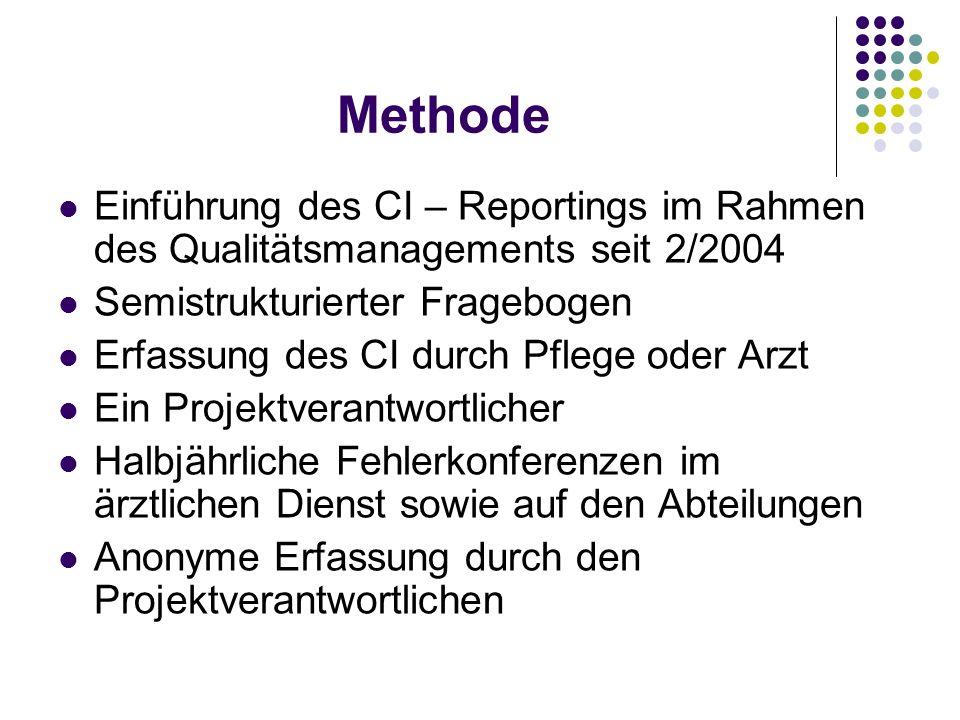 Methode Einführung des CI – Reportings im Rahmen des Qualitätsmanagements seit 2/2004. Semistrukturierter Fragebogen.