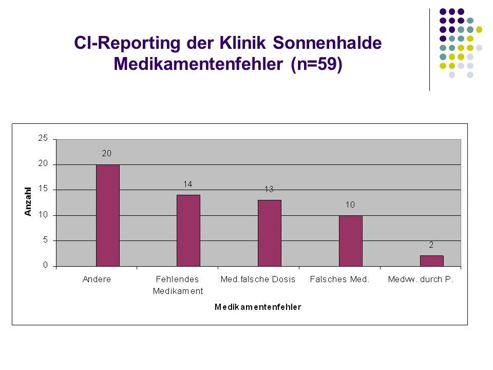 CI-Reporting der Klinik Sonnenhalde Medikamentenfehler (n=59)