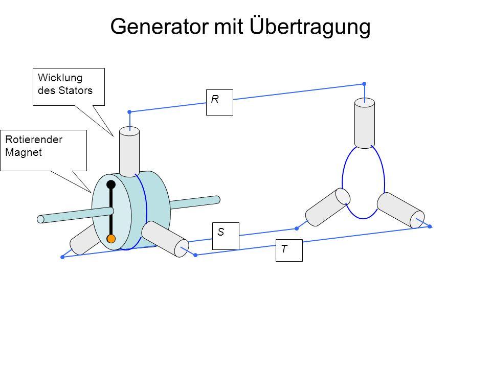 Generator mit Übertragung